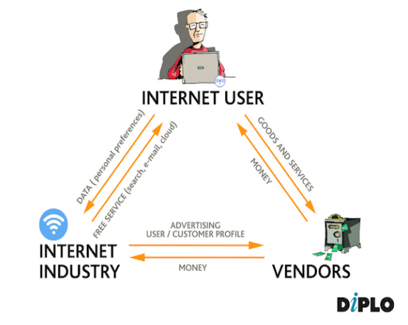 Internet business model - interplay among users, internet industry and vendors