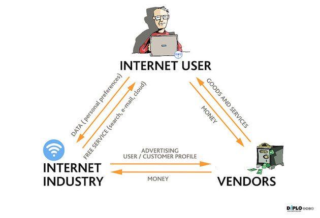Current Internet business model