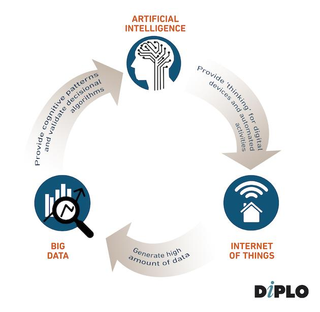 Interplay between AI, the IoT, and big data