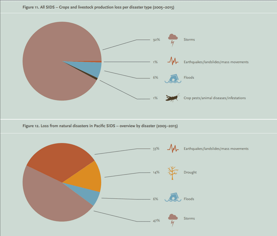 Crops and livestock production loss per disaster type
