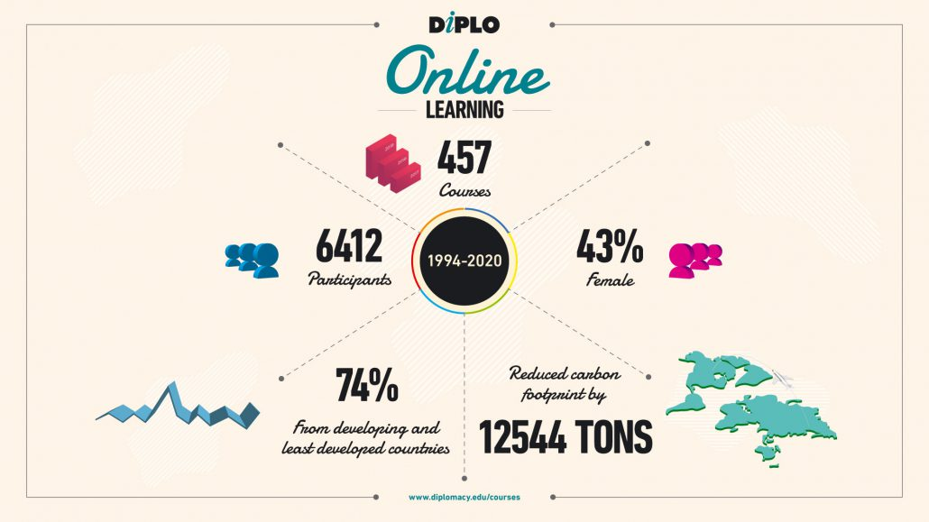 Infographic for Diplo online learning numbers